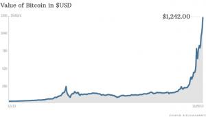 131129093027-bitcoin-price-112913-620xa