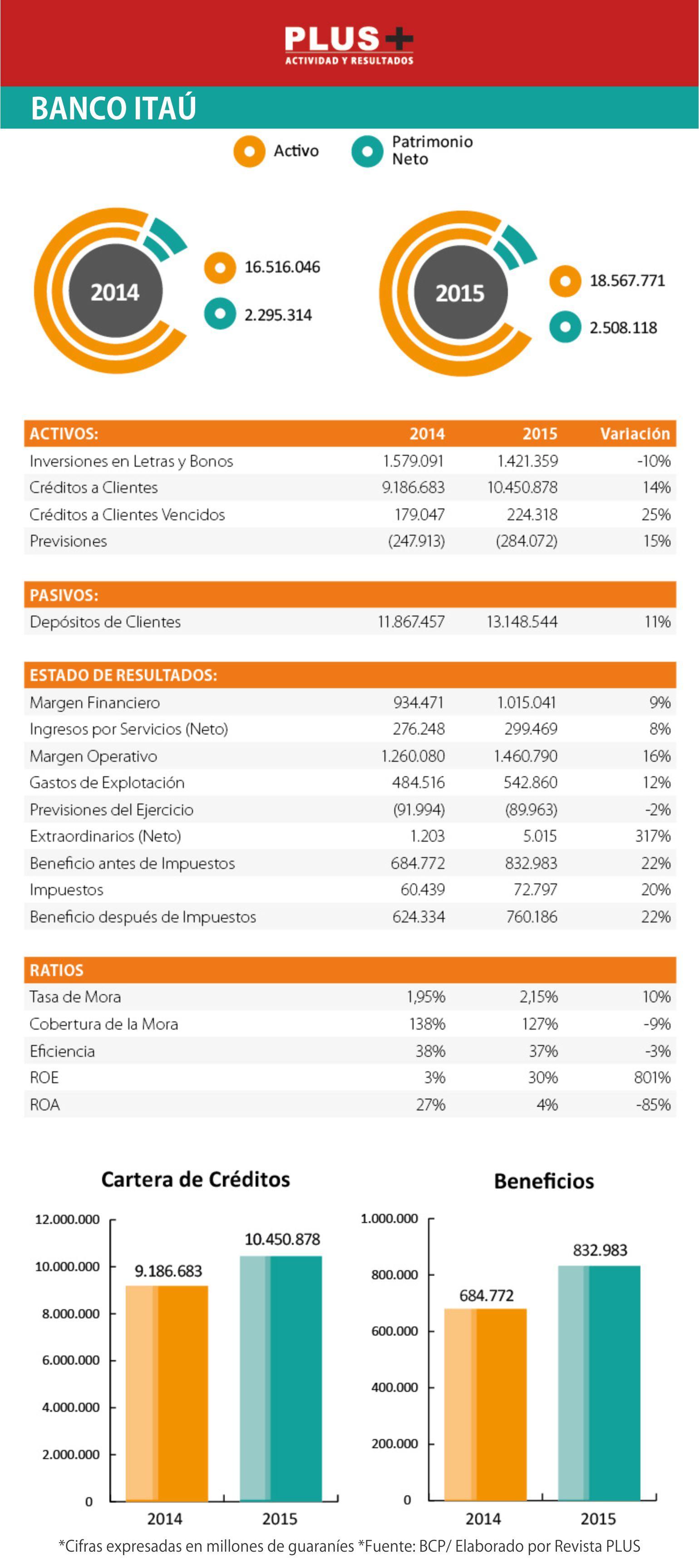 Ganancias banco Itaú