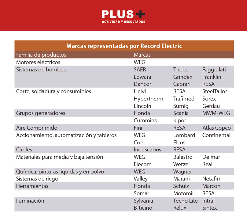 marcas-record-electric