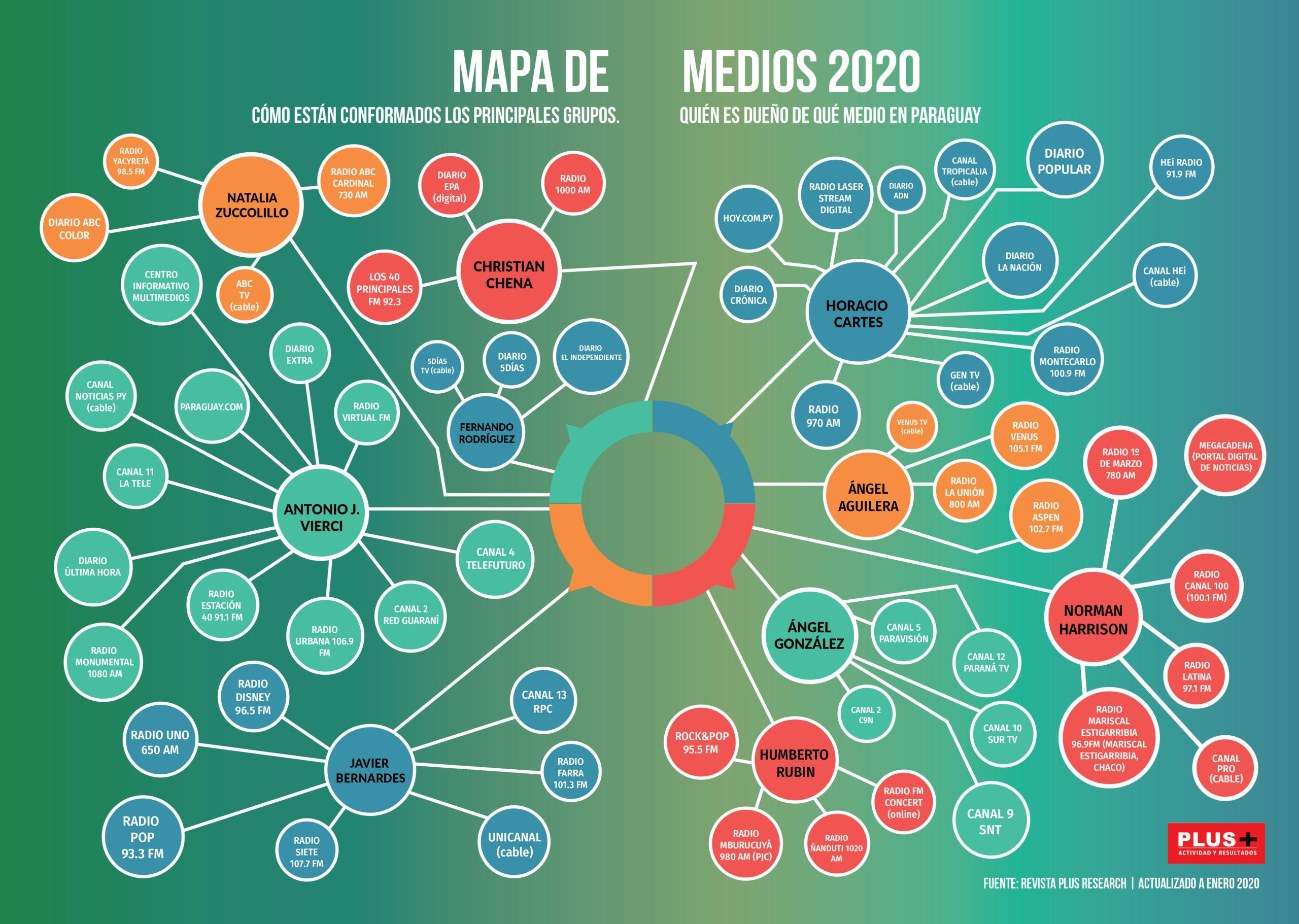 https://www.revistaplus.com.py/wp-content/uploads/2020/01/MAPA-DE-MEDIOS-2018-DICIEMBRE-01-scaled.jpg